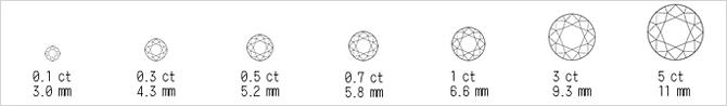 【3つ目のC】Carat 重量