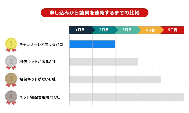 査定結果連絡までの日数の比較